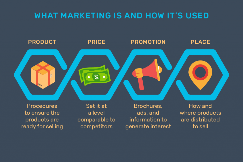 The Touchstones of Marketing