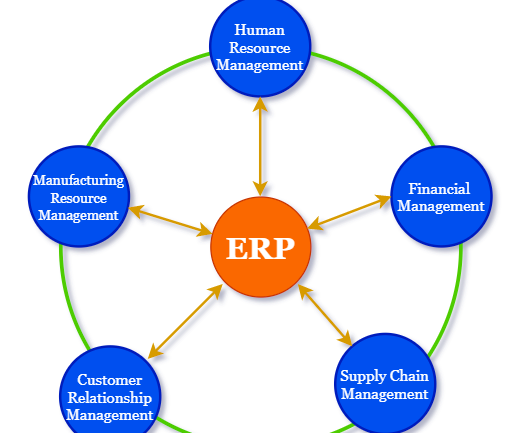 What-is-ERP-Enterprise-Resource-Planning